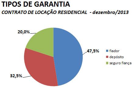 locacao-residencial-dez-grafico2-2013